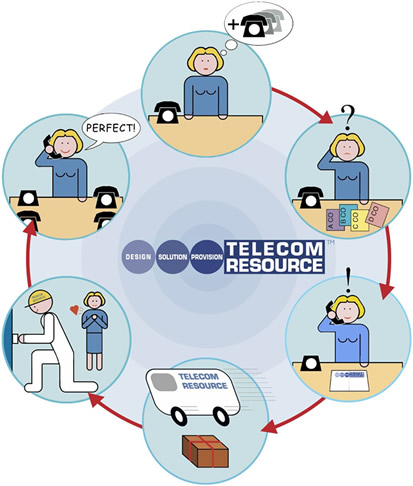 Flow chart showing a woman in need of help from Telecom Resource